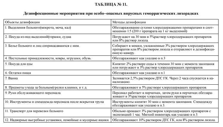 Инструкция по охране труда дежурного по режиму